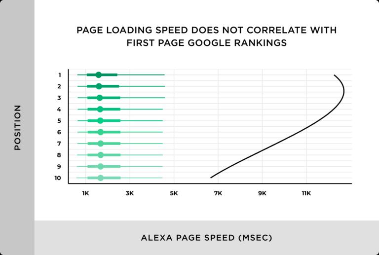 как влияет скорость загрузки на ранжирование сайта