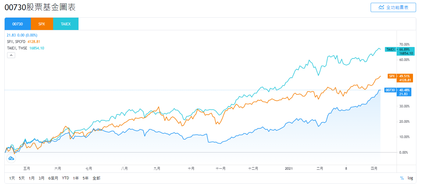富邦00730、SPX、TAIEX的股價走勢比較
