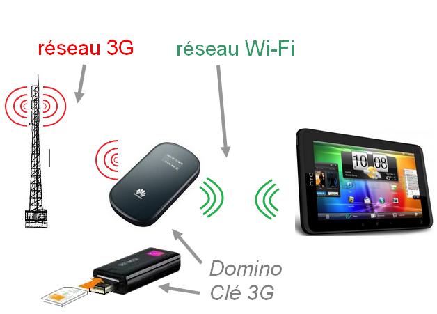 peut on se connecter en wifi sans carte sim Wi Fi, Wi Fi Direct, Hotspot Wi Fi Personnel, Wi Fi communautaire