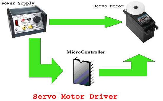 servo motor controller