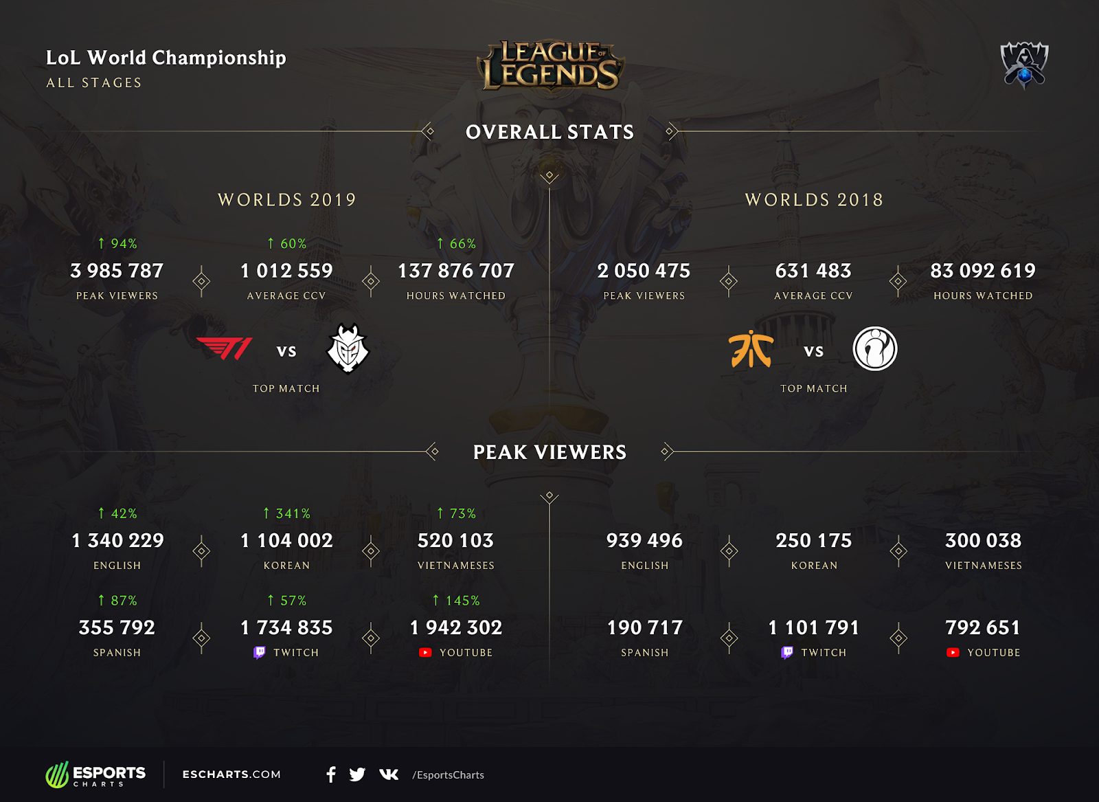 highest grossing esports