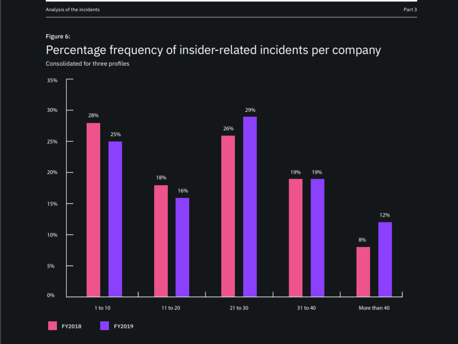 Percentage frequency of insider-related incidents per company