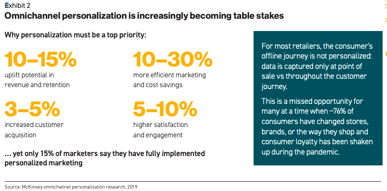 Omni channel personalization is increasingly becoming important