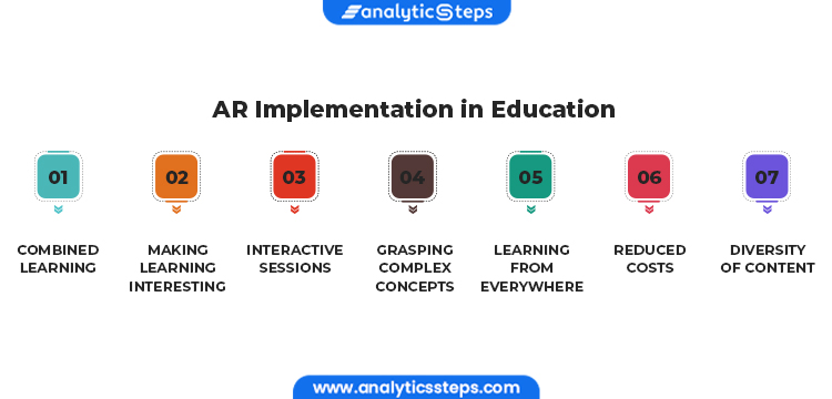 The image shows AR's implementation in education: 1. combined learning 2. making learning interesting 3. interactive sessions  4. grasping complex concepts  5. learning from everywhere  6. reduced costs 7. diversity of content
