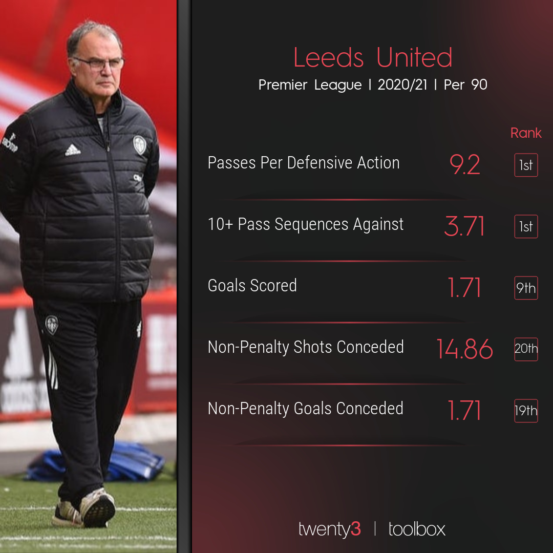 How Leeds United rank for particular stats in the Premier League this season.