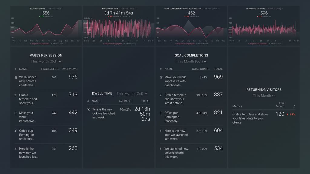 blog quality metrics dashboard