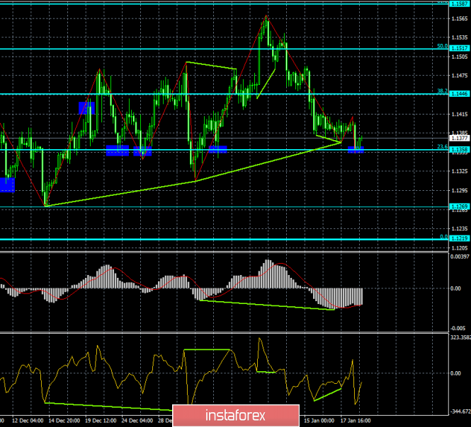 Analysis of the divergence of EUR / USD for January 21. In favor of a possible growth says rebound