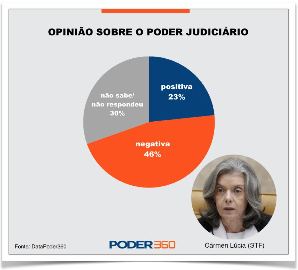 http://www.poder360.com.br/wp-content/uploads/2017/06/v2-carmen-lucia-opiniao-judiciario-1-1024x930.jpg
