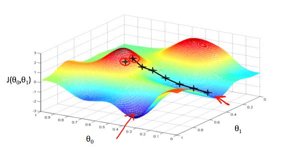 The representation of gradient descent