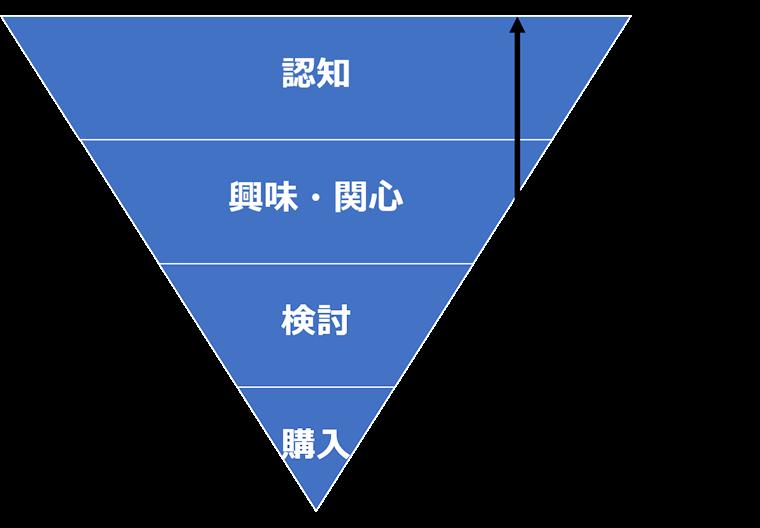 マーケティングファネル図