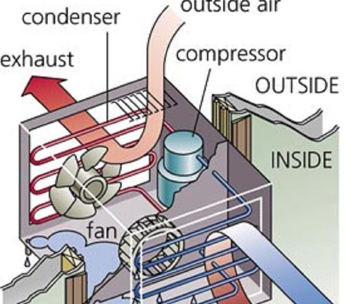 Air conditioner leaks are more common than you think, learn how to prevent an AC leak in your home!...