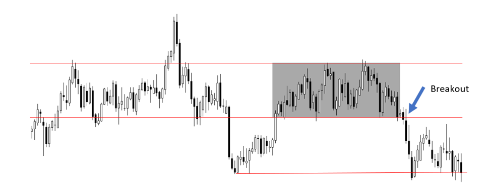 breakout on a chart
