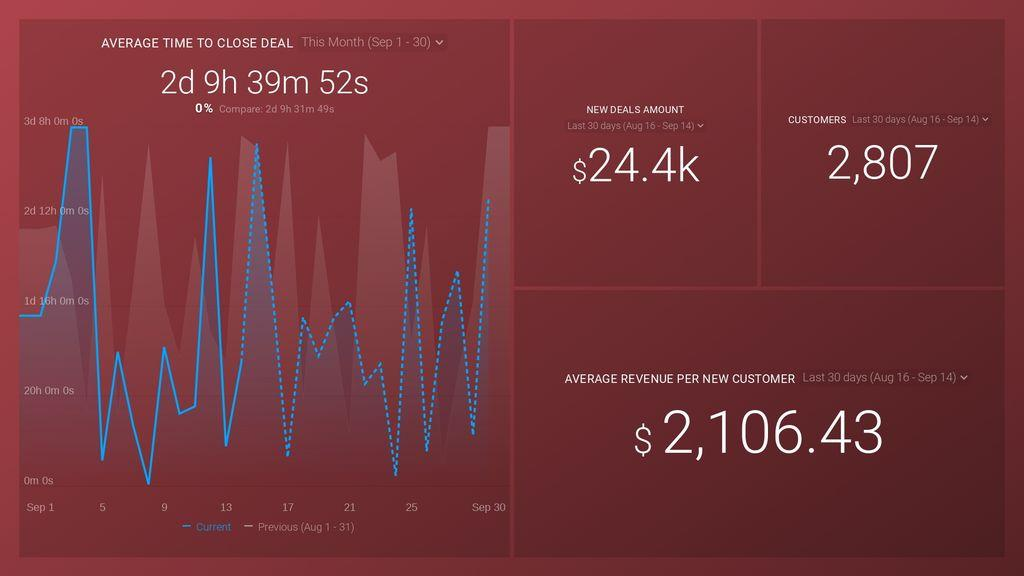 HubSpot CRM – Sales Analytics Overview Dashboard