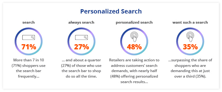 Nearly 7 in 10 shoppers (71%) use the search bar frequently and 27% of them use the search bar all the time to shop