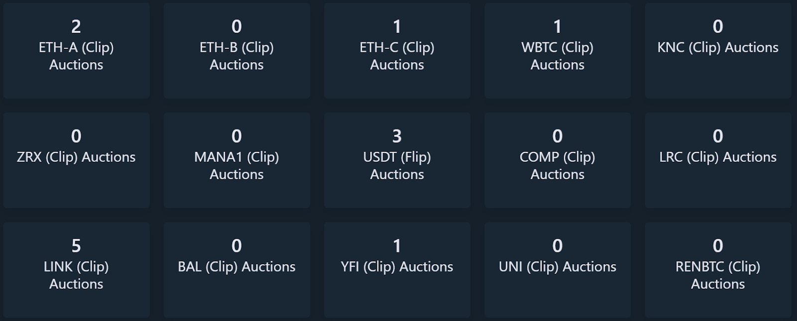 Daistats is a resource for Maker collateral and liquidations statistics