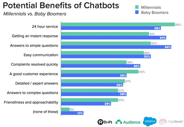 Benefits of Chatbot