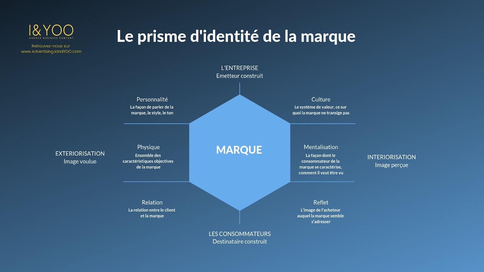 Plateforme de marque - prisme d'identité Jean Noel Kapferer Gilles Laurent