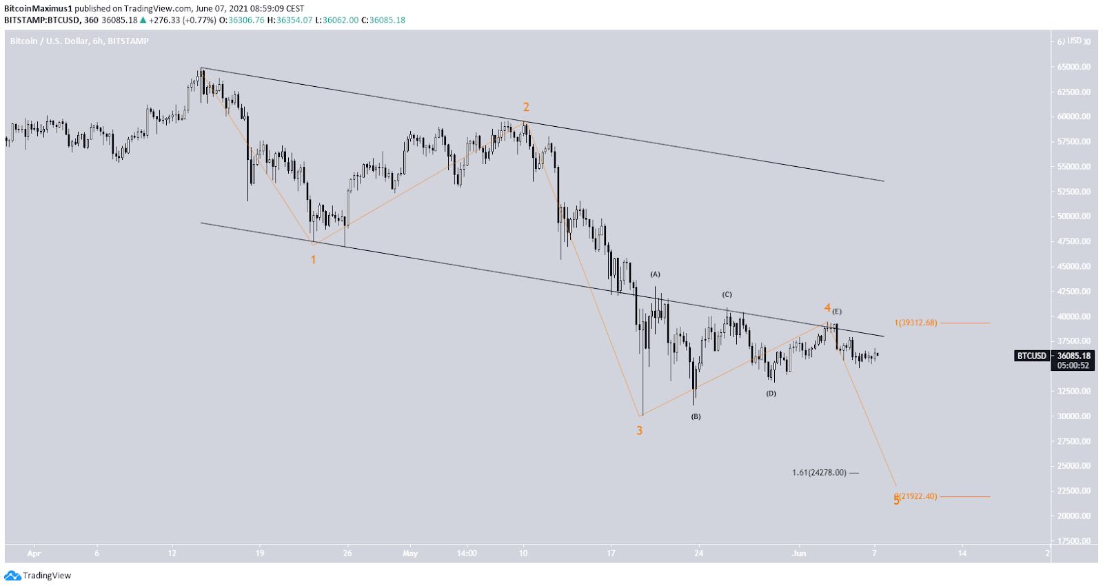 Bitcoin Preis Kurs Chart Wellenanalyse bärisch BTC Tradingview 07.06.2021