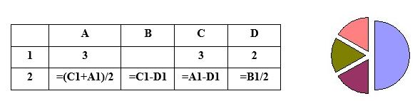 Кое число трябва да бъде записано в клетката В1, за да има съответствие между таблицата и диаграмата, построена по стойностите от диапазона клетки A2:D2?   Въведете от клавиатурата отговора в текстовото поле.
