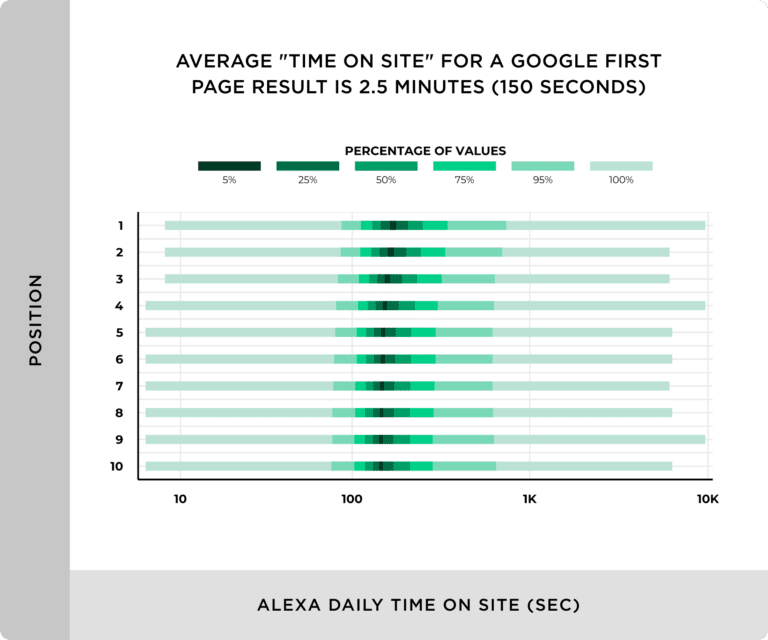 диаграмма среднее время на сайтах из топ Google
