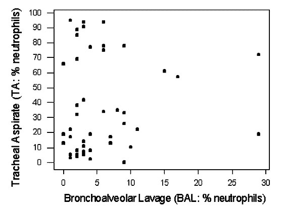 Scatter-plot showing relationship between relative percent neutrophils in TA and BAL specimens (From Malikides et al., [98]).
