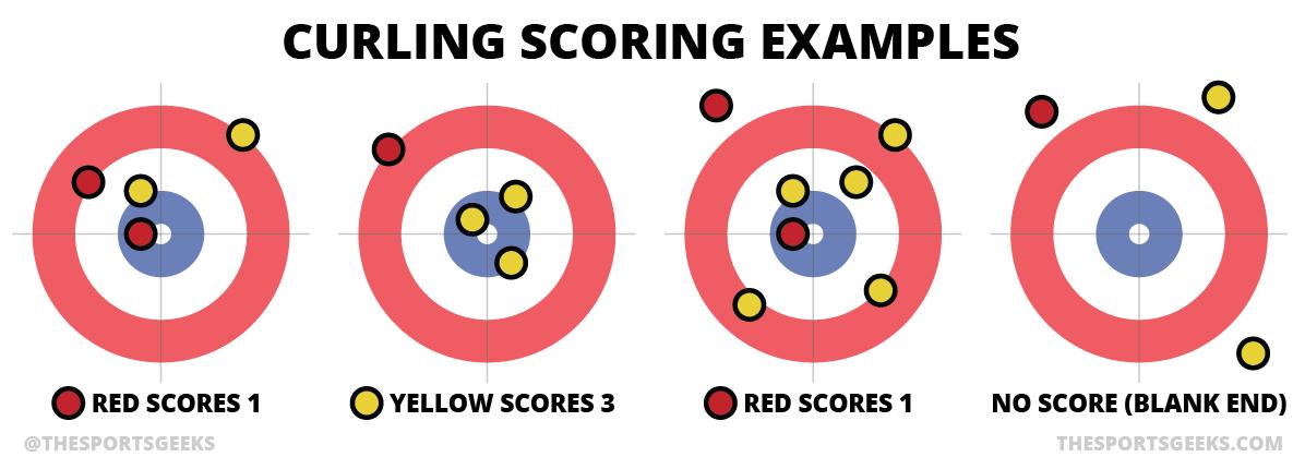 Trọng tâm của curling là làm cho bi đá dừng lại ở tâm của vòng tròn