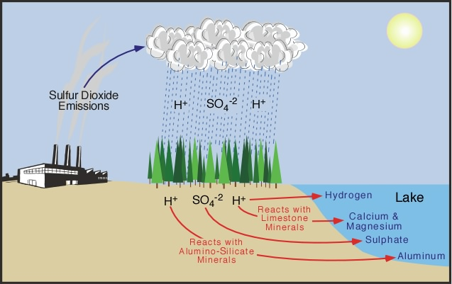 Acid rain - it's measurement and prevention