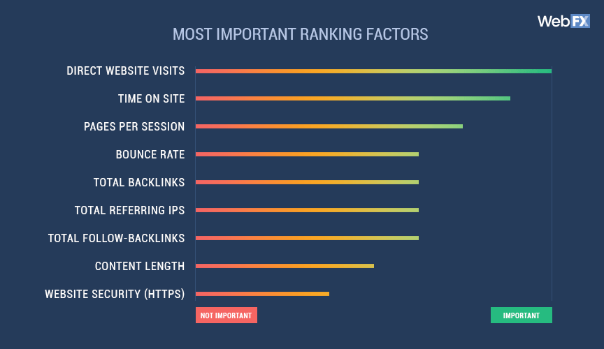 ranking factors and bounce rate