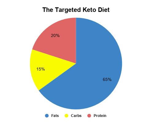 The targeted keto diet macronutrient ratios.