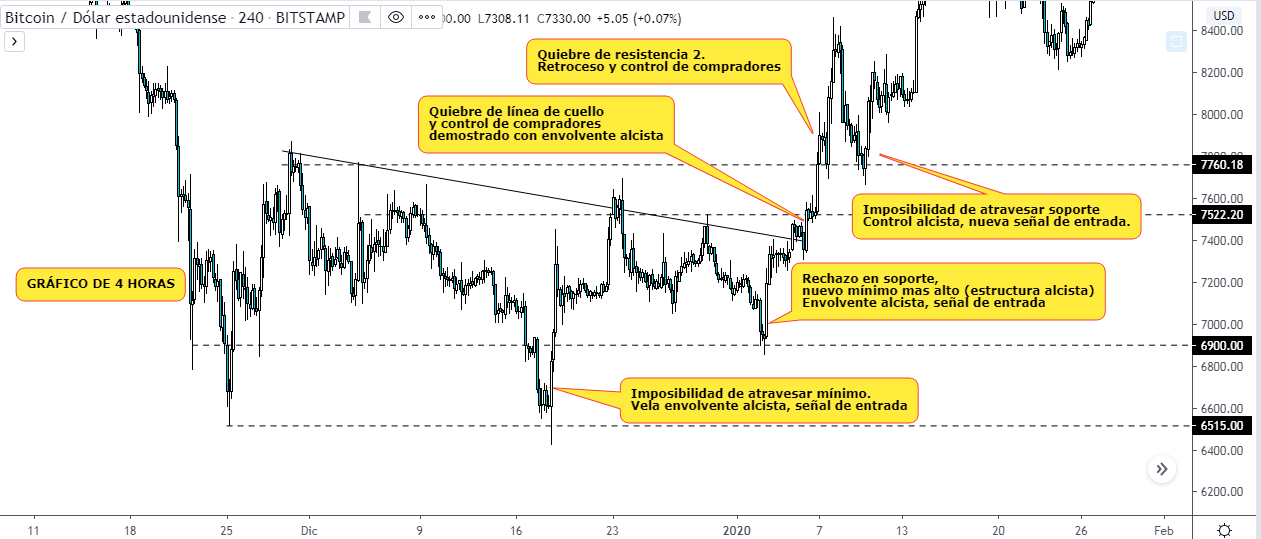 BTC USD chart. Tradingview font.