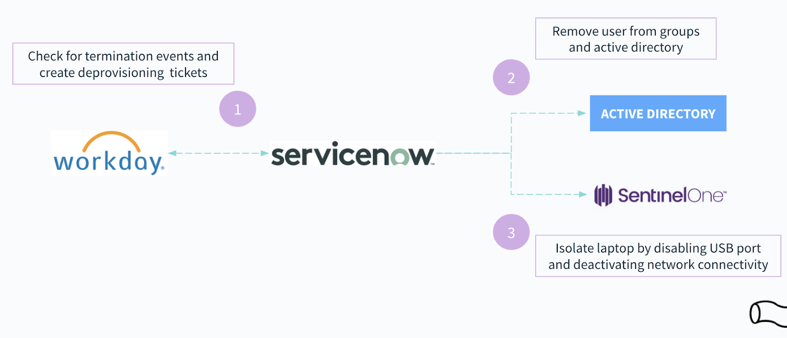 A workflow that breaks down a specific offboarding automation