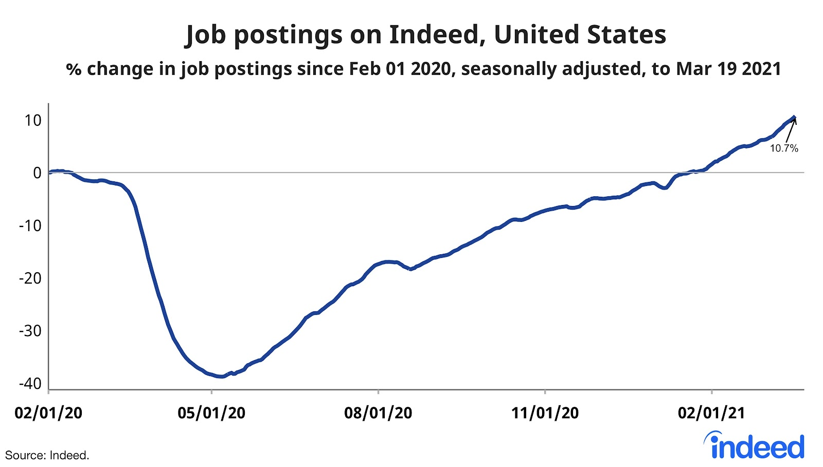 Job postings on Indeed in the United States are up about 10% YoY from pre-COVID months in early 2020.