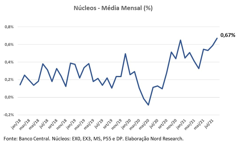 Gráfico apresenta Núcleos – média mensal (%)