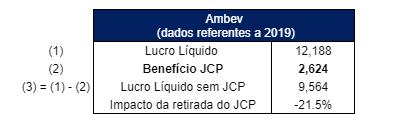Ambev – dados referentes a 2019.