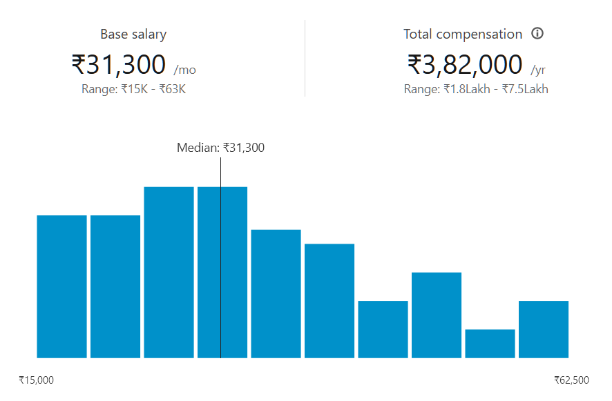 UI Jobs Salary: UI design course details