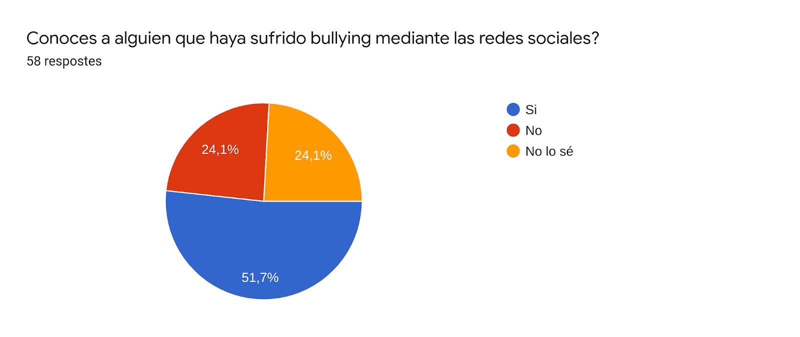 Gràfic de respostes de Formularis. Títol de la pregunta: Conoces a alguien que haya sufrido bullying mediante las redes sociales?. Nombre de respostes: 58 respostes.