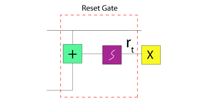 Displaying the Reset Gates' structure that uses the Sigmoid Function for value conversion in 1 or 0.