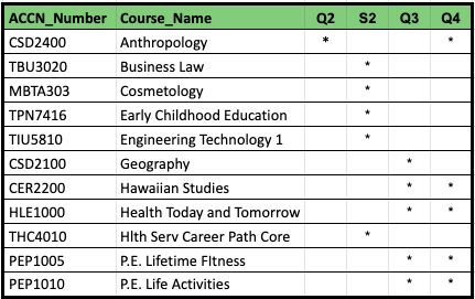 new course added 9-30-2019: EXS1500 Computer Science B (0.5 credit) only S2
