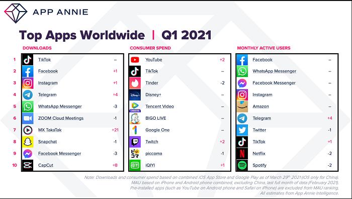 Noutati din marketing, aprilie 2021: top apps worldwide Q1 2021