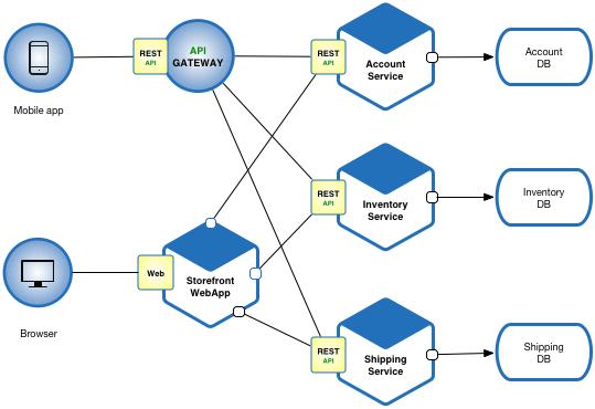 Kết quả hình ảnh cho Microservice architecture