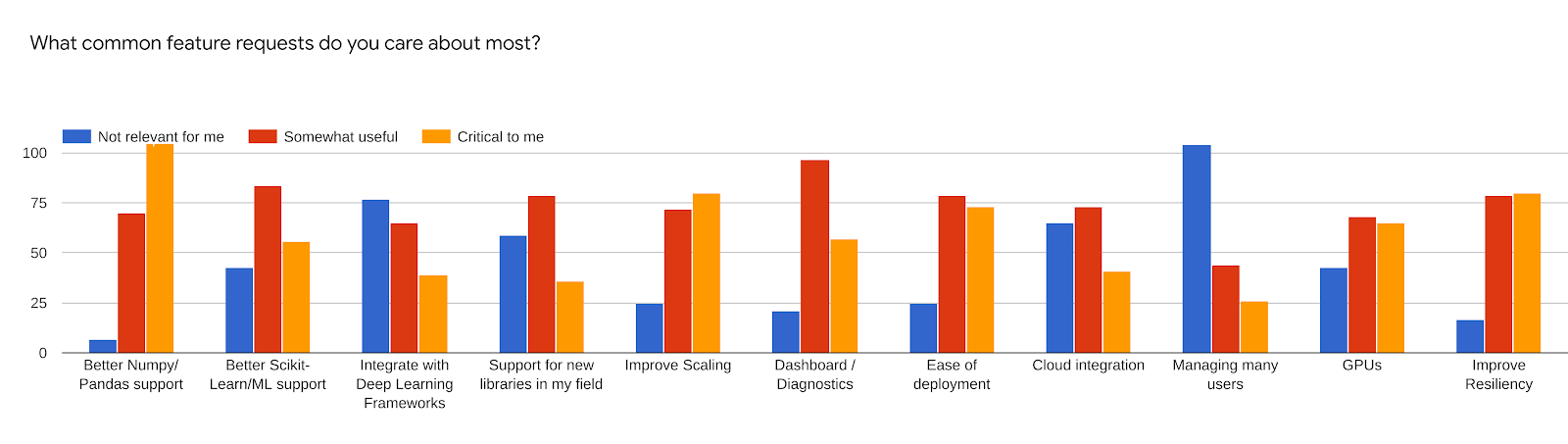 Forms response chart. Question title: What common feature requests do you care about most?. Number of responses: .