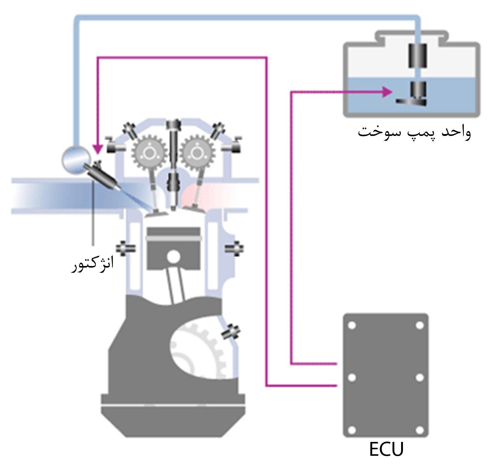 سیستم سوخت رسانی در خودرو