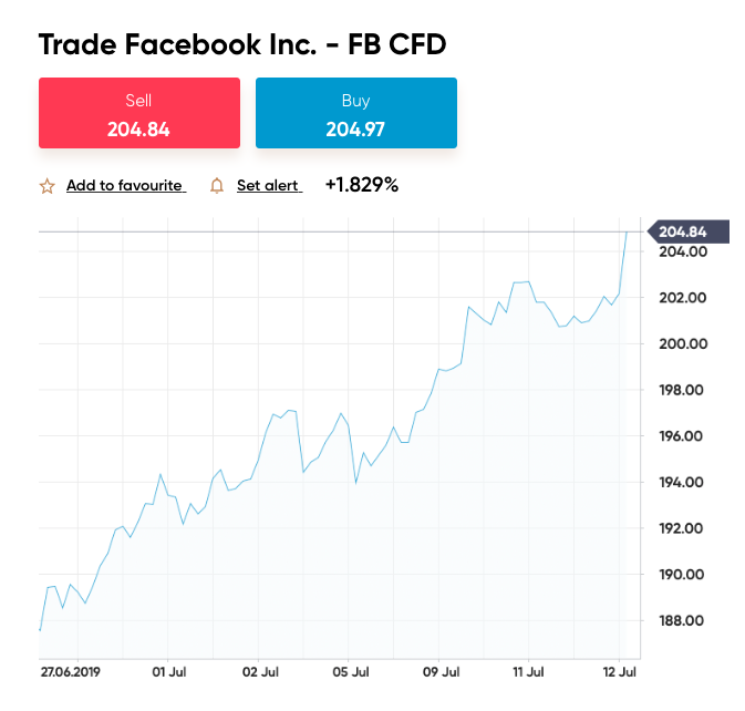 how to buy facebook cryptocurrency stock