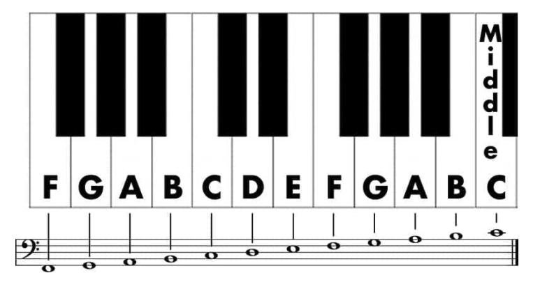 piano with scale on it