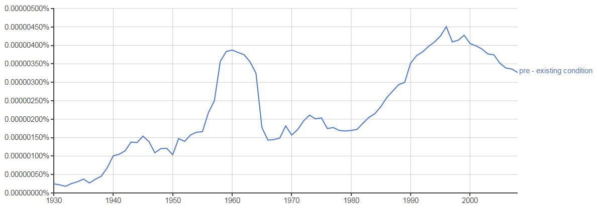Ngram - pre exisitng conditions.JPG