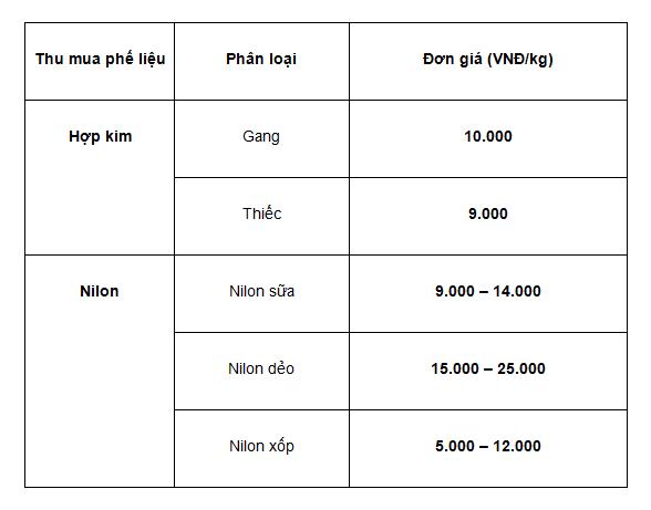 Bảng giá thu mua hợp kim, nilon phế liệu