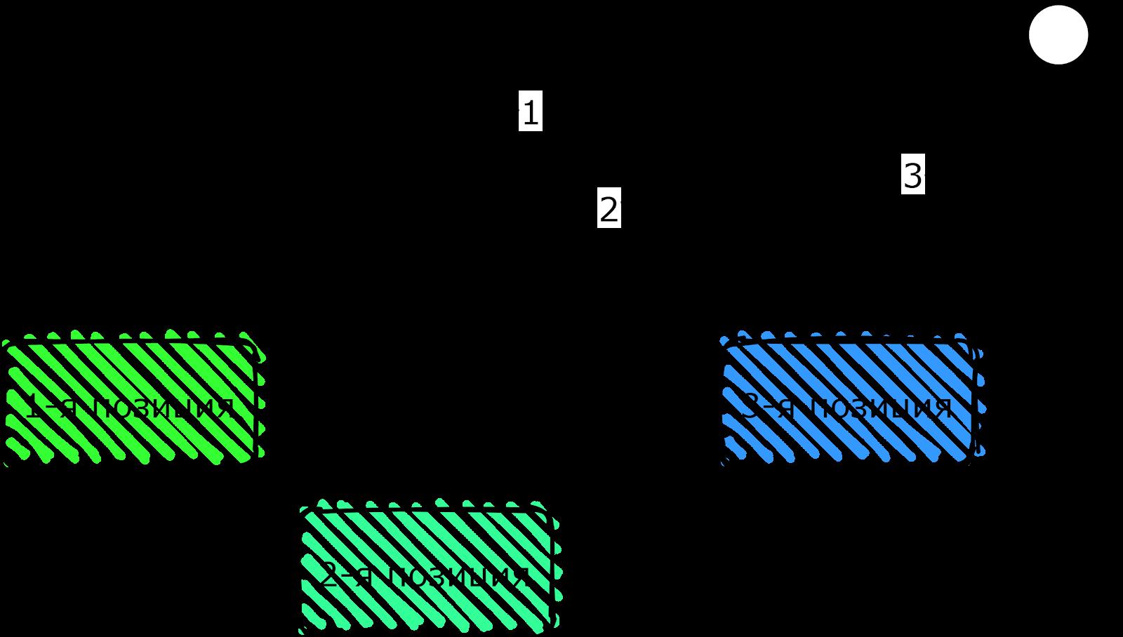 трехпозиционка