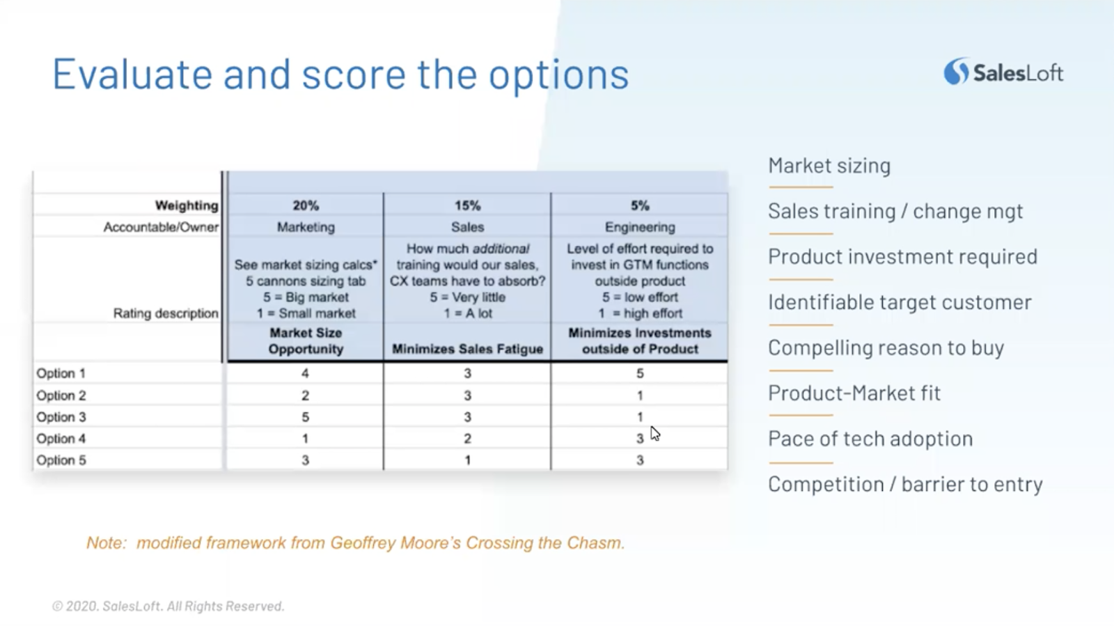 Evaluate and score the options within the market.