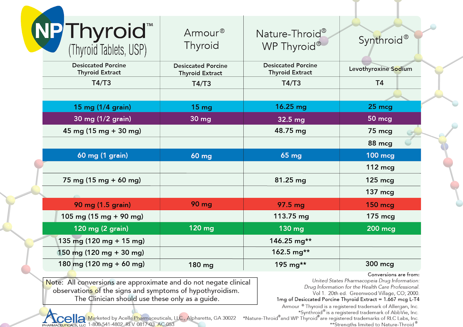 Natural Thyroid Medication - Sprouts Health - The Functional