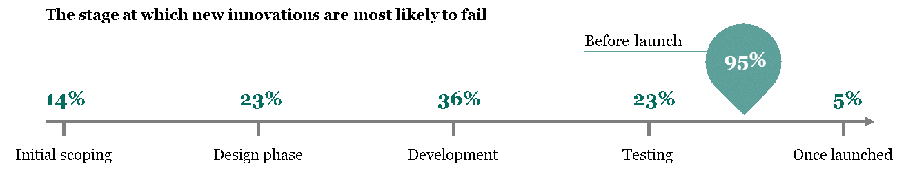 Stuck in development: 95% of enterprises admit their technology innovations fail before launch 2
